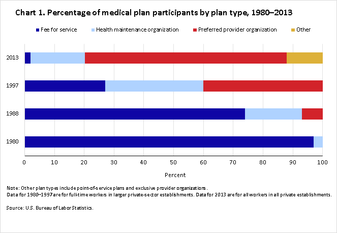 Medical plans Chart 1