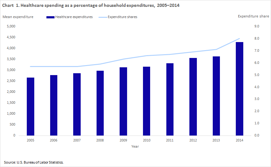 Household healthcare spending chart 1