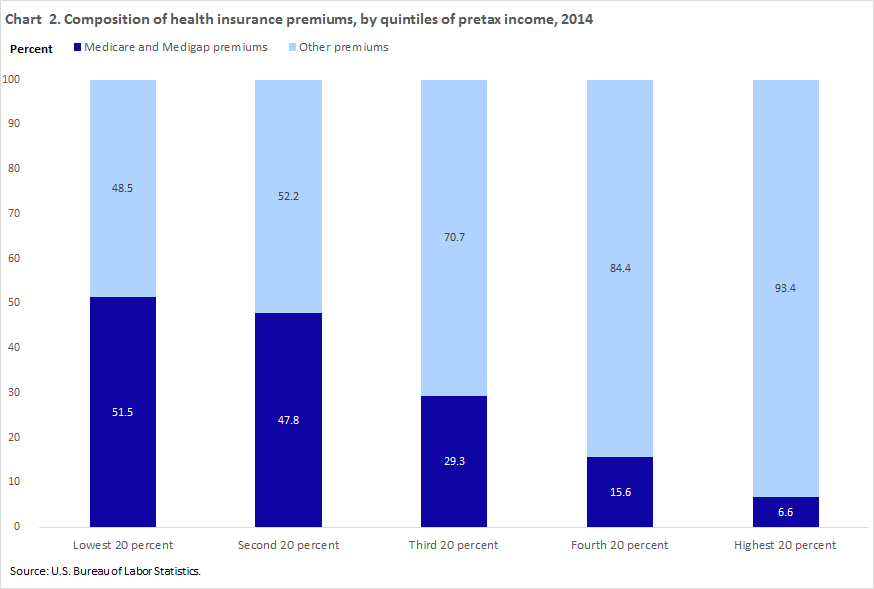 Household healthcare spending chart 2
