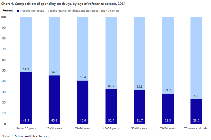 Household healthcare spending chart 4