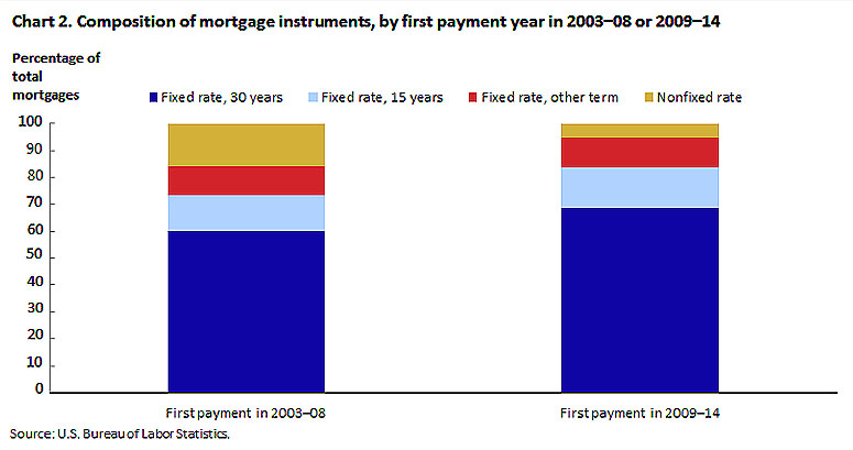 What-the-Consumer-Expenditure-Survey-tells-us-about-mortgage-instruments-before-and-after-the-housing-collapse