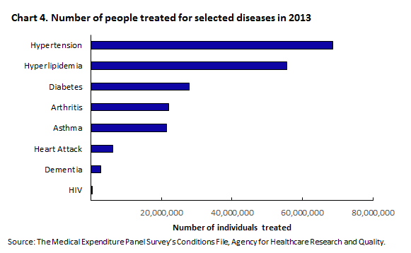 Chart 4. Number of people treated for selected diseases in 2013