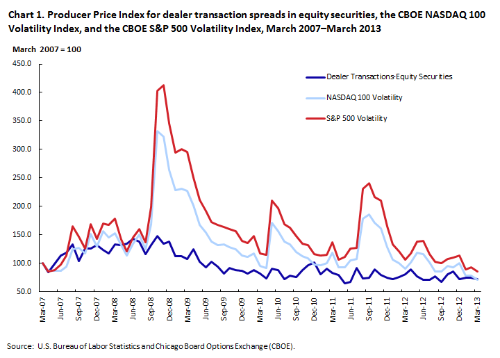 Producer Price Index for dealer transaction spreads in equity securities, the CBOE NASDAQ 100 Volatility Index, and the CBOE S&P 500 Volatility Index, March 2007–March 2013