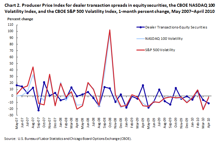 Producer Price Index for dealer transaction spreads in equity securities, the CBOE NASDAQ 100 Volatility Index, and the CBOE S&P 500 Volatility Index, 1-month percent change, May 2007–April 2010