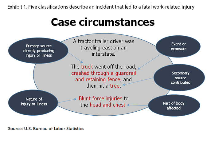 Exhibit 1. Five classifications used to describe an a serious nonfatal work injury or illness or fatal injury and Occupational Injury and Illness Classification System (OIIC) codes. A truck driver was driving his semi eastbound on an interstate.
