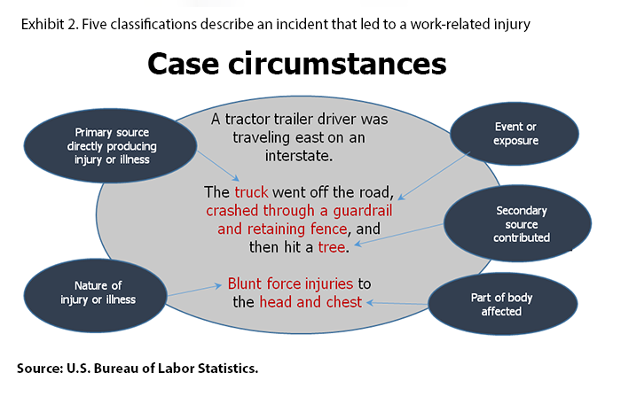Exhibit 2. Five classifications used to describe an a serious nonfatal work injury or illness or fatal injury and OccupationalInjury and Illness Classification System (OIIC) codes. A truck driver was driving his semi eastbound on an interstate.
