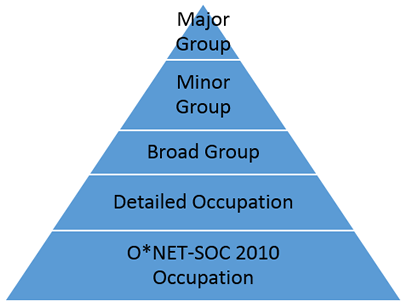 ORS calculation pyramid