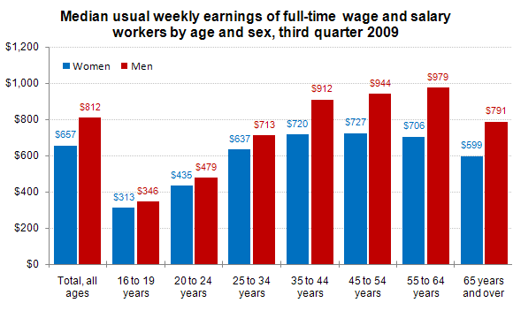 Median usual weekly earnings of full-time wage and salary workers by age and sex, third quarter 2009