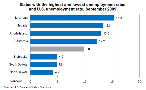 States with the highest and lowest unemployment rates and U.S. unemployment rate, September 2009