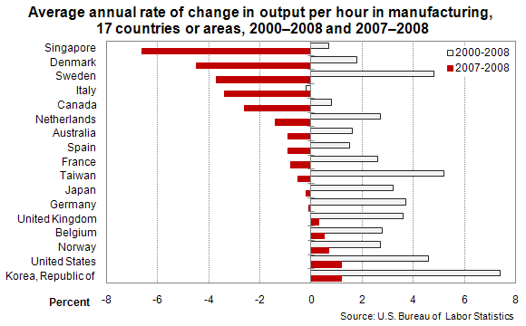 Average annual rate of change in output per hour in manufacturing, 17 countries or areas, 2000–2008 and 2007–2008