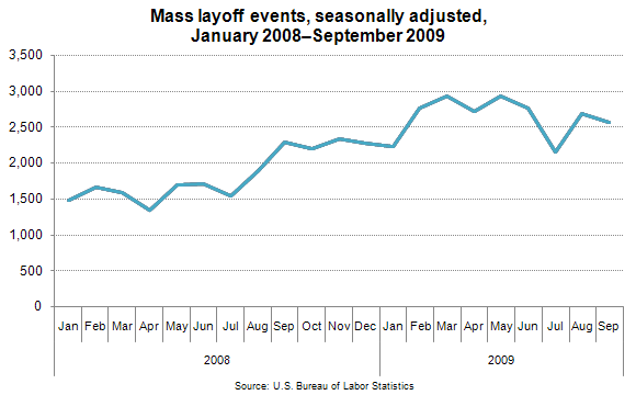 Mass layoff events, seasonally adjusted, January 2008–September 2009