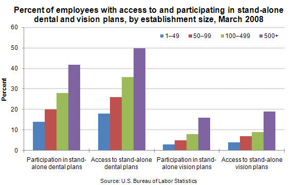 Percent of employees with access to and participating in stand-alone dental and vision plans, by establishment size, March 2008