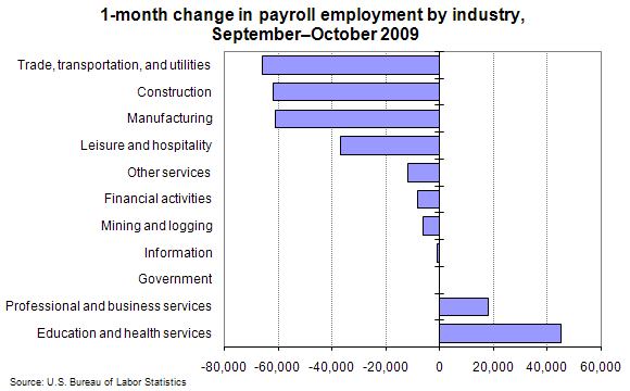 1-month change in payroll employment by industry, September–October 2009