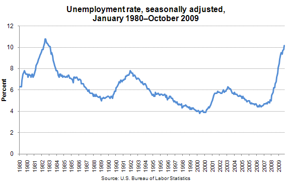 Unemployment rate, seasonally adjusted, January 1980–October 2009