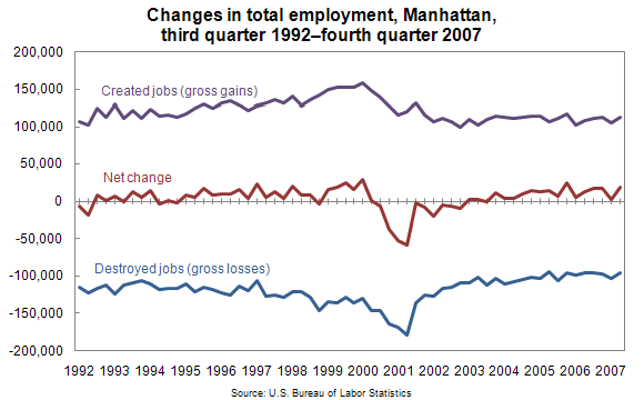 Changes in total employment, Manhattan, third quarter 1992–fourth quarter 2007