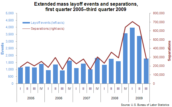 Extended mass layoff events and separations, first quarter 2005–third quarter 2009
