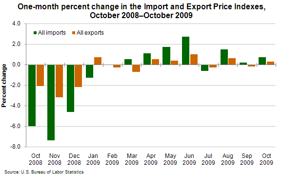 One-month percent change in the Import and Export Price Indexes, October 2008–October 2009