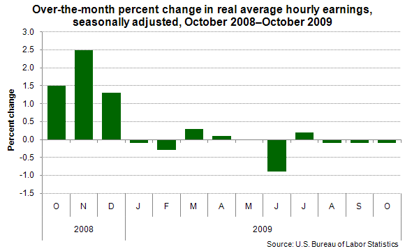 Over-the-month percent change in real average hourly earnings, seasonally adjusted, October 2008–October 2009