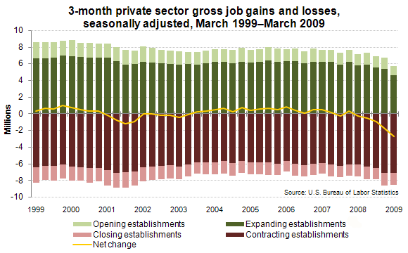 3-month private sector gross job gains and losses, seasonally adjusted, March 1999–March 2009