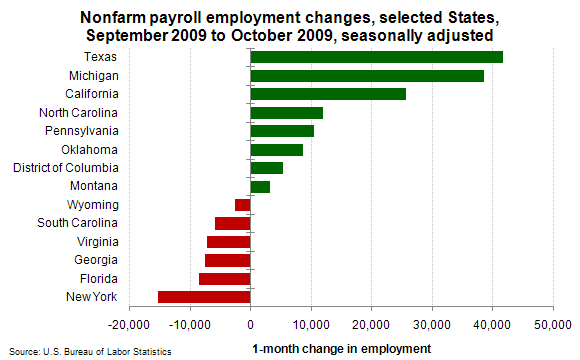 Nonfarm payroll employment changes from September 2009 to October 2009, selected States, seasonally adjusted