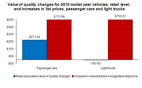 Value of quality changes for 2010 model year vehicles, retail level, and increases in list prices, passenger cars and light trucks