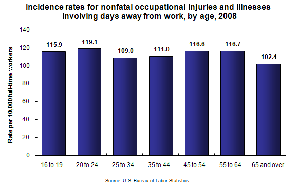 Incidence rates for nonfatal occupational injuries and illnesses involving days away from work, by age, 2008