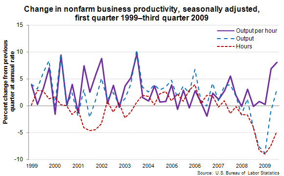 Change in nonfarm business productivity, seasonally adjusted, first quarter 1999–third quarter 2009