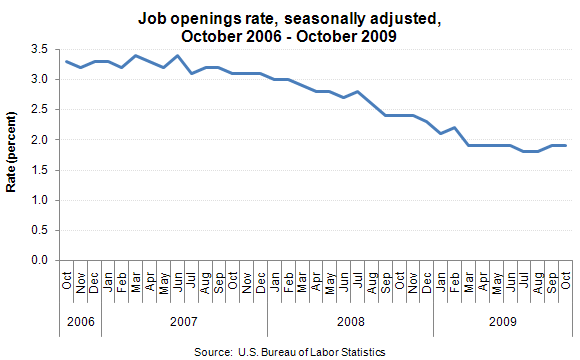 Job openings rate, seasonally adjusted, October 2006 - October 2009