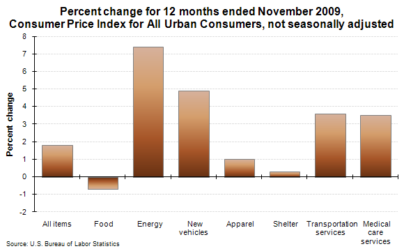 Percent change for 12 months ended November 2009, Consumer Price Index for All Urban Consumers, not seasonally adjusted