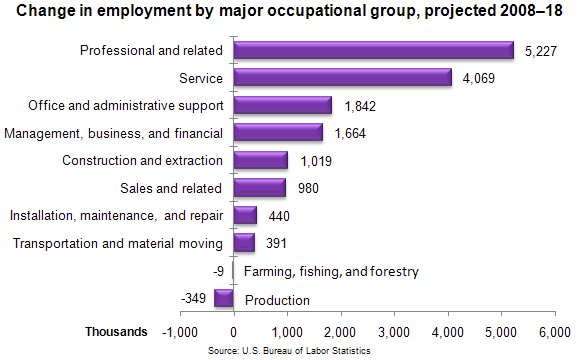 Change in employment by major occupational group, projected 2008–18