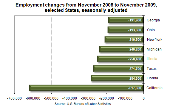 Employment changes from November 2008 to November 2009, selected States, seasonally adjusted