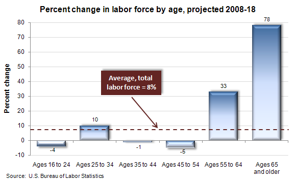 Percent change in labor force by age, projected 2008-18