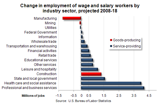 Change in employment of wage and salary workers by industry sector, projected 2008-18