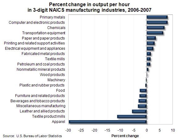 Percent change in output per hour in 3-digit NAICS manufacturing industries, 2006-2007