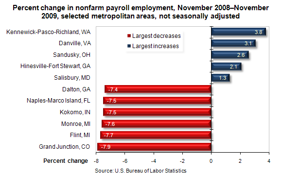 Percent change in nonfarm payroll employment, November 2008–November 2009, selected metropolitan areas