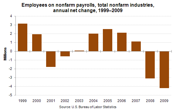Employees on nonfarm payrolls, total nonfarm industries, annual net change, 1999–2009