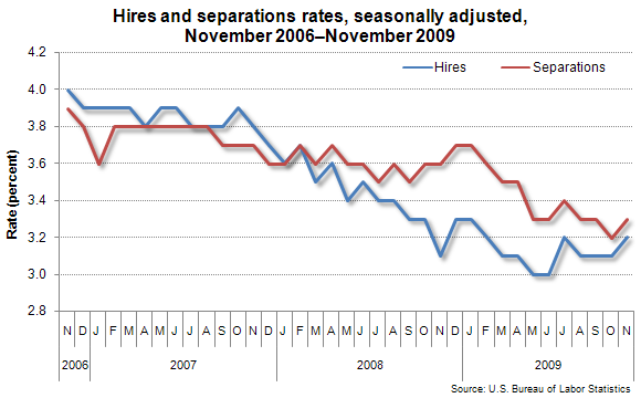 Hires and separations rates, seasonally adjusted, November 2006–November 2009