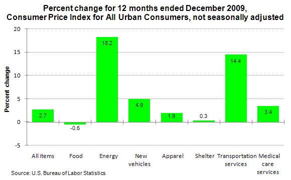Percent change for 12 months ended December 2009, Consumer Price Index for All Urban Consumers, not seasonally adjusted