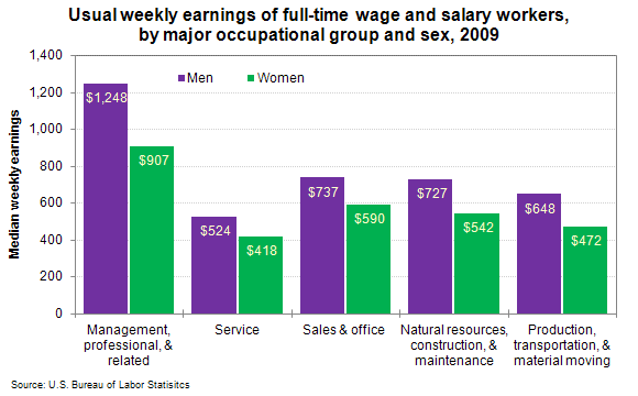 Usual weekly earnings of full-time wage and salary workers, by major occupational group and sex, 2009