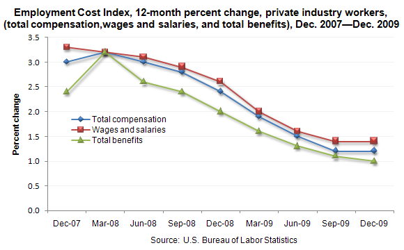 Employment Cost Index, 12-month percent change, private industry workers, (total compensation,wages and salaries, and total benefits), Dec. 2007–Dec. 2009