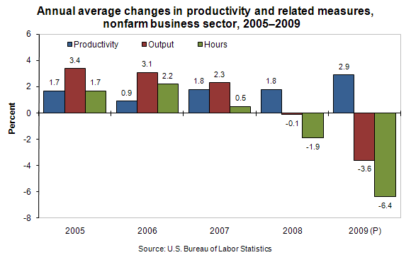 Annual average changes in productivity and related measures, nonfarm business sector, 2005–2009