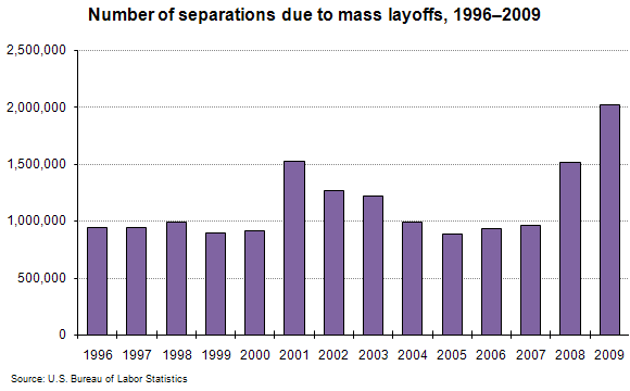 Number of separations due to mass layoffs, 1996–2009