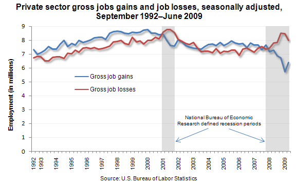 Private sector gross jobs gains and job losses, seasonally adjusted, September 1992–June 2009
