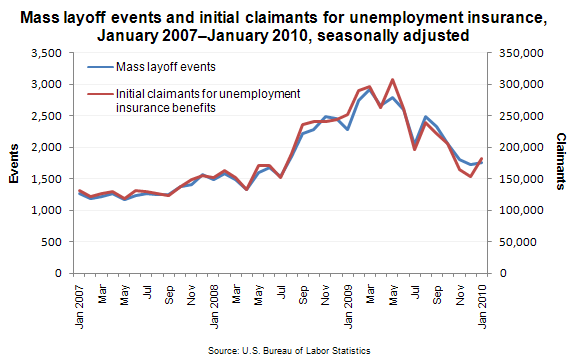 Mass layoff events and initial claimants for unemployment insurance, January 2007–January 2010, seasonally adjusted