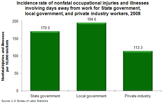 Incidence rate of nonfatal occupational injuries and illnesses involving days away from work for State government, local government, and private industry workers, 2008