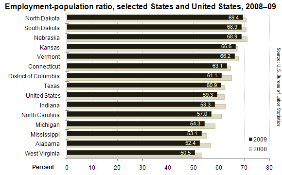 Employment-population ratio, seleted States and United States, 2008–09