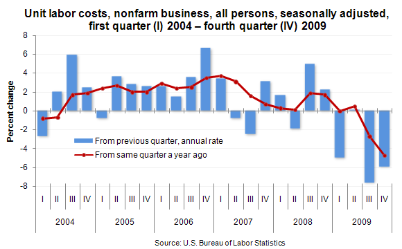 Unit labor costs, nonfarm business, all persons, seasonally adjusted, first quarter (I) 2004 – fourth quarter (IV) 2009