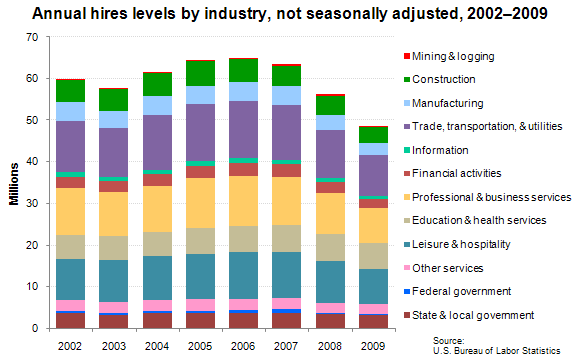 Annual hires levels by industry, not seasonally adjusted, 2002–2009