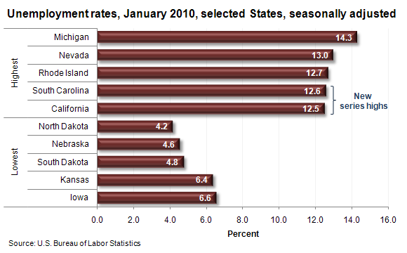 Unemployment rates, January 2010, selected States, seasonally adjusted