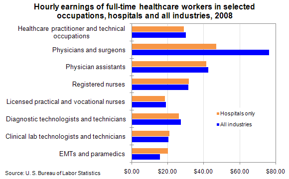 Hourly earnings of full-time healthcare workers in selected occupations, hospitals and all industries, 2008